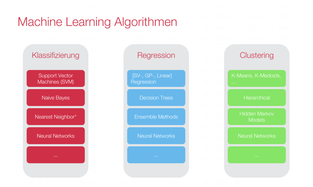 Different machine learning algorithems categorized by classification, regression, and clustering