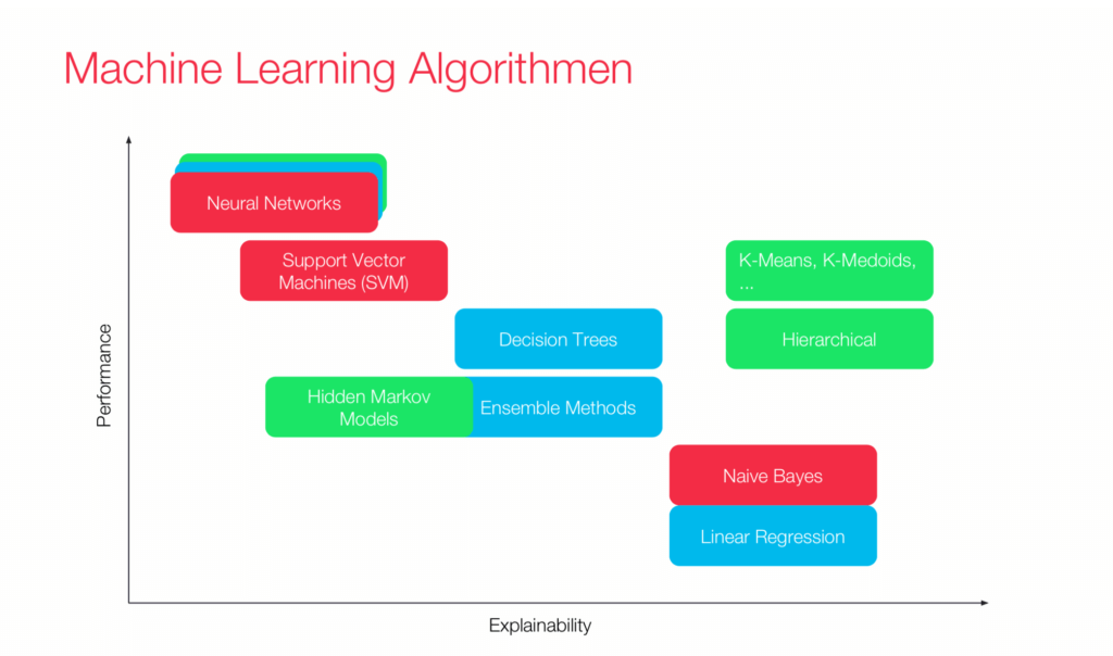 Graph of different machine learning algorithems by performance and explainability
