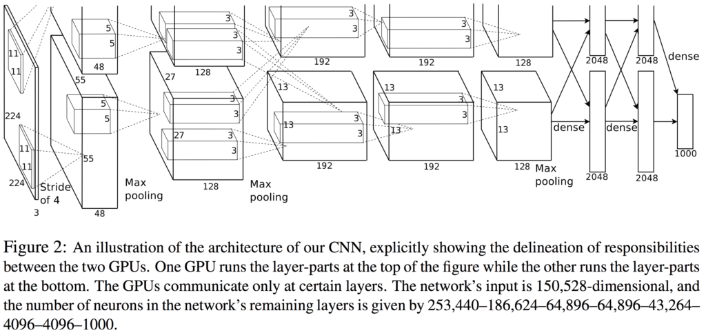 From the AlexNet paper by Hinton, Krizhevsky, Sutskever from 2012, Neural Networks and Machine Learning