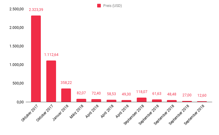 Chart showing cost of GPU power from ImageNet