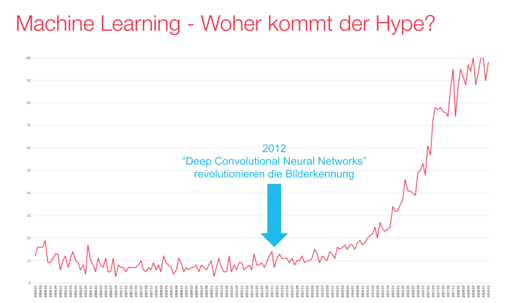 Graph showing where the machine Learning Mega-trend comes from.