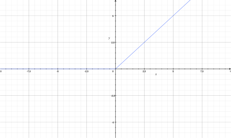 Graph of a ReLU (Rectifier) function