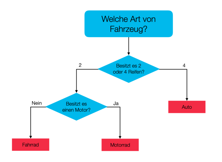 Beispiel für einen Decision Tree