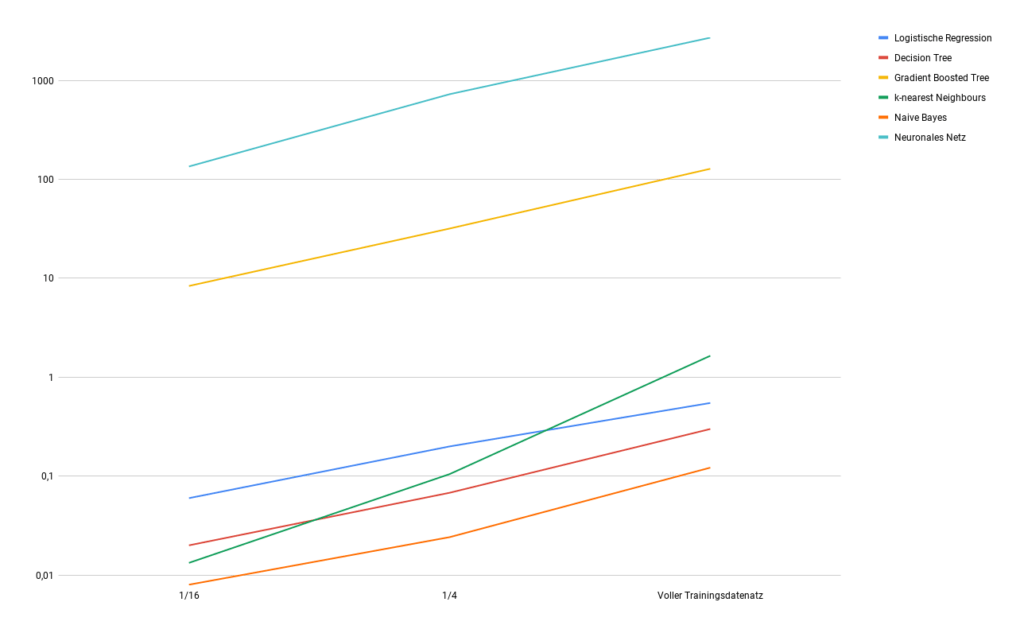 Logarithmic change of training times with change of data volume