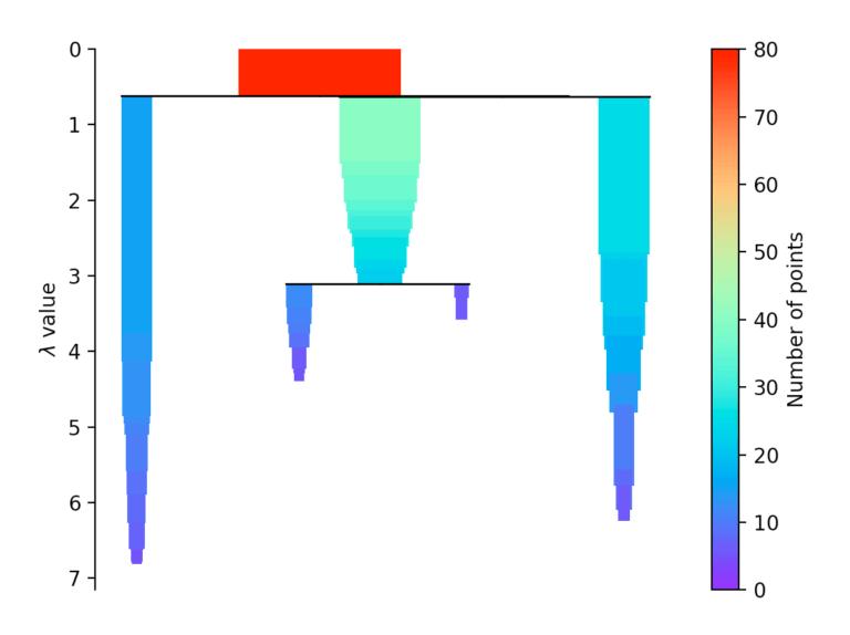 HDBSCAN zusammengefasster Hierarchiebaum