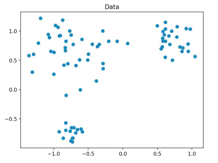 Darstellung des Datensatzes