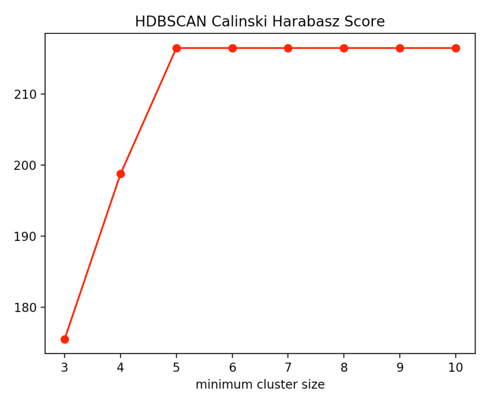 HDBSCAN Calinski-Harabasz k-means score