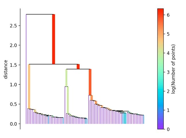 HDBSCAN_clustering_clusteranalyse_methode_hierarchiebaum