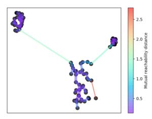 HDBSCAN_clustering_clusteranalyse_methode_minimaler_spannbaum
