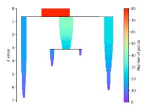 HDBSCAN_clustering_clusteranalyse_methode_reduzierter_hierarchiebaum